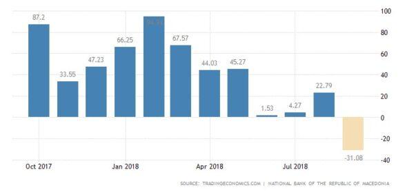 الاستثمار فى مقدونيا