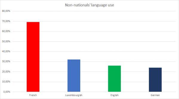اللغات في لوكسمبورغ